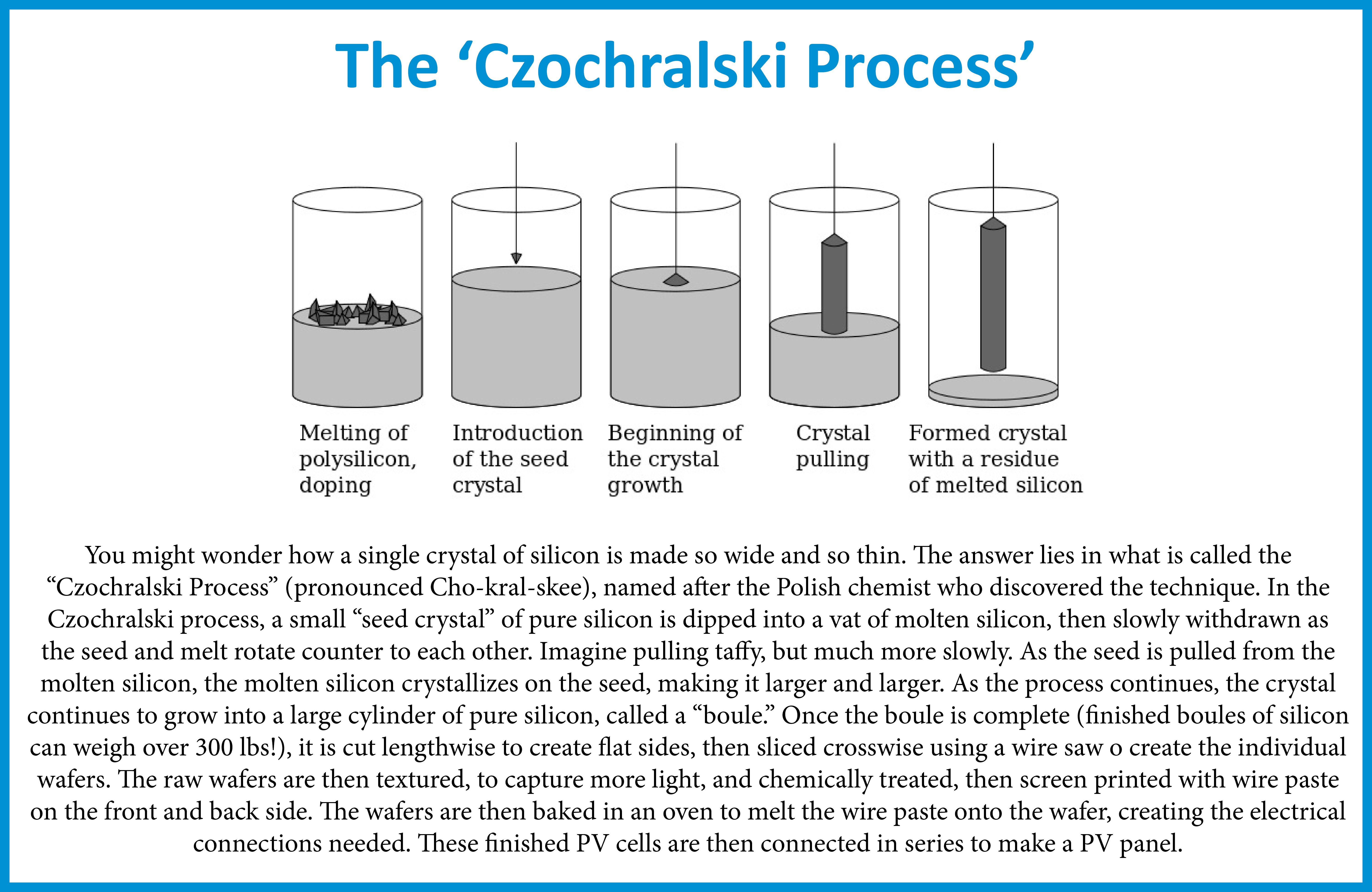 The Czochralski Process v2 | Brilliant Harvest (941) 359-3700