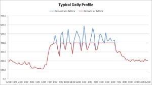 demand-shaving-graph