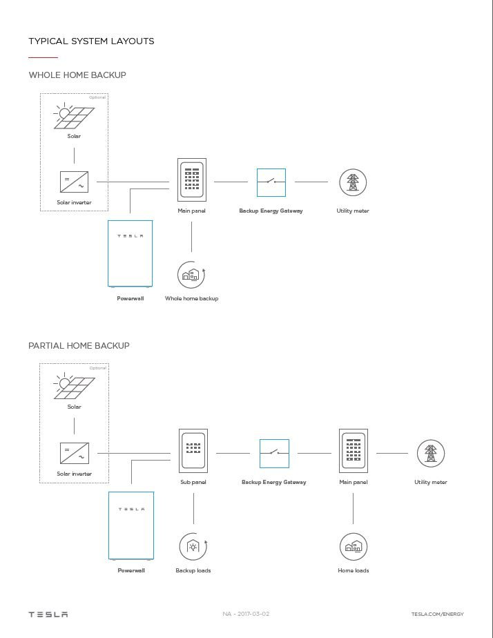 Powerwall 2-0 AC datasheet p2   Brilliant Harvest (941) 359-3700