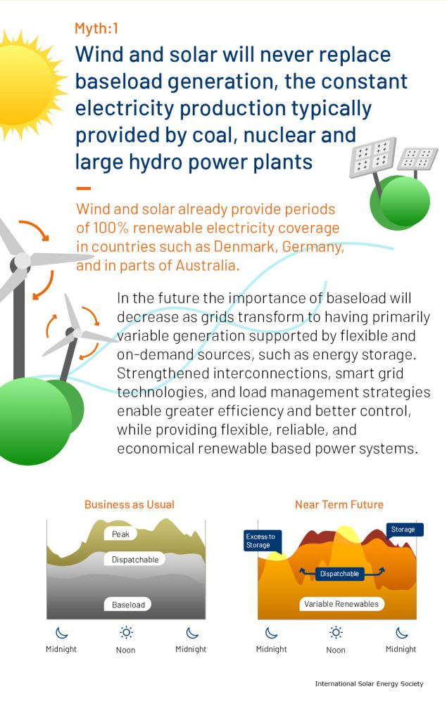 renewable energy myth 1