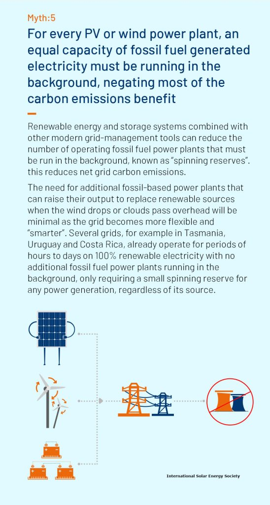 renewable energy myth 5